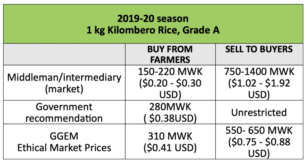 pricing table for rice
