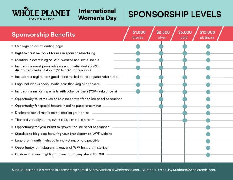sponsorship matrix